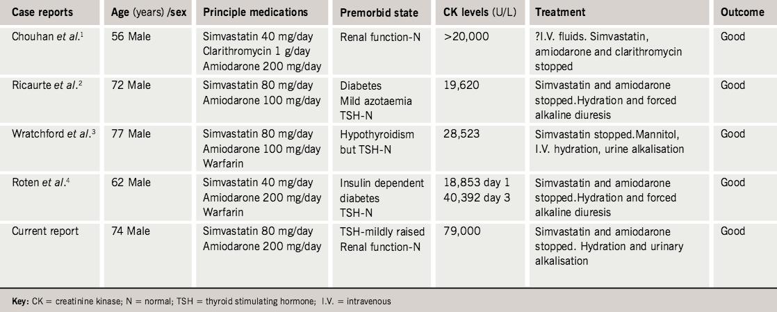 Rhabdomyolysis and acute renal failure due to simvastatin