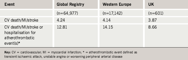 Table 3. Geographic variation of one-year cardiovascular event rates in the main registry, Western Europe and the UK