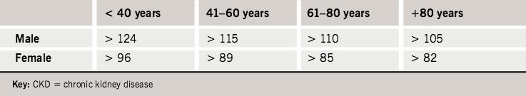 Table 3. Thresholds of serum creatinine (μmol/L) used in males and females of different ages to identify all patients with stage 3–5 CKD