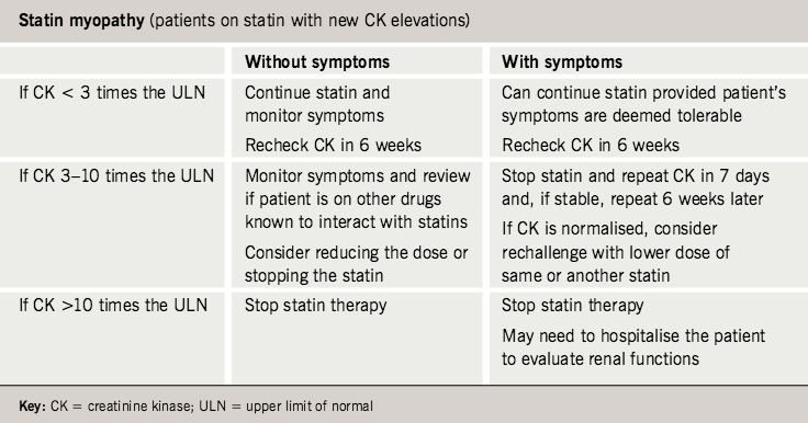 Table 3. American Heart Association/American College Cardiology/National Heart, Lung and Blood Institute clinical recommendations for statin myopathy12