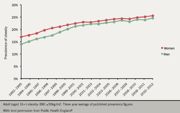 Figure 2. Prevalence of obesity in England among adults aged 16+ years
