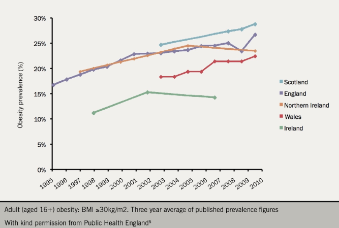 Figure 3. Trends in adult prevalence of obesity in the UK