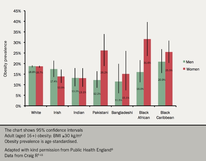 Figure 4. Adult obesity prevalence in England by ethnic group