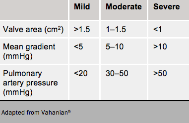 Table 6. Severity grading of mitral stenosis