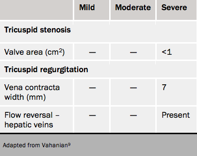 Table 7. Severity grading of tricuspid valve disease