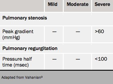 Table 8. Severity grading of pulmonary valve disease