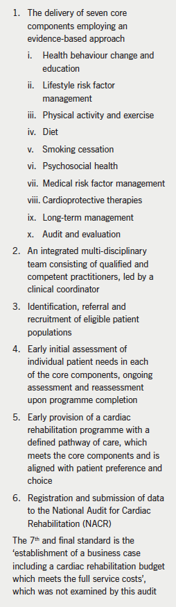 Box 1. The British Association of Cardiovascular Prevention and Rehabilitation (BACPR) Standards and Core Components for Cardiovascular Disease Prevention and Rehabilitation 2012