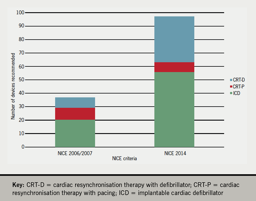 Figure 1. Implantable cardiac electrical devices (ICED) recommendations according to National Institute for Health and Care Excellence (NICE) 2006/2007 (TA95/TA120) and NICE 2014 (TA314) criteria