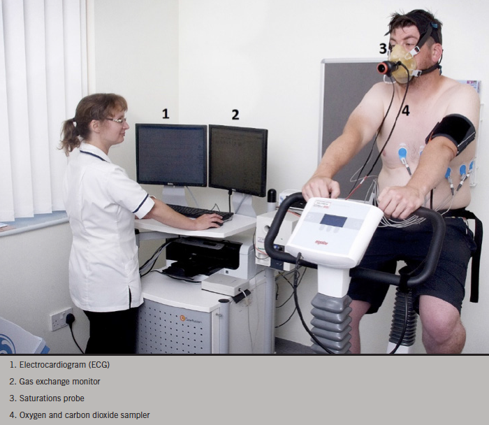 Figure 1. Cardiopulmonary exercise testing (CPEX) performed on a cycle ergometer