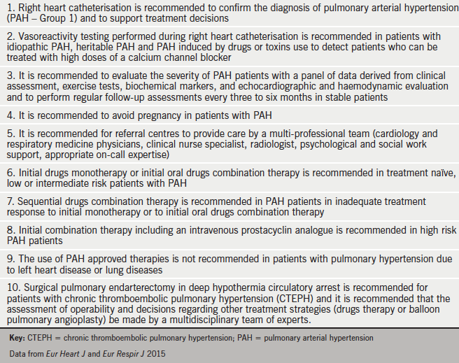 Table 2. The 10 pulmonary hypertension commandments – ESC 2015