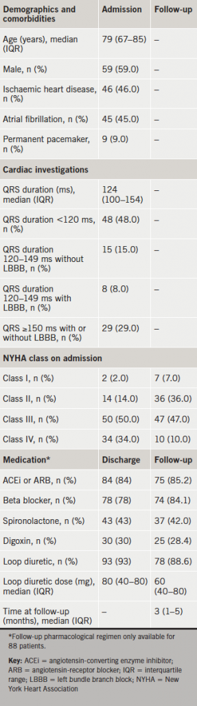 Table 2. Characteristics of the 100 follow-up patients with a LVEF ≤35%
