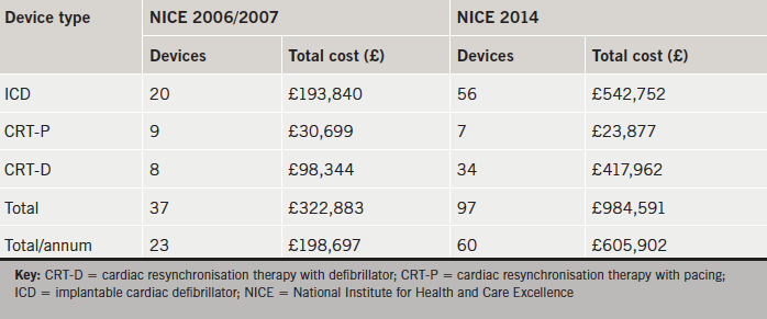 Table 3. Implantable cardiac electronic devices (ICED) recommendations and associated costs