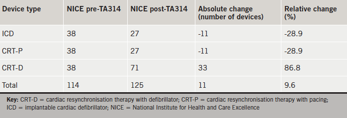 Table 4. NICE predictions for the impact of TA314 on device implantation per annum in our institution