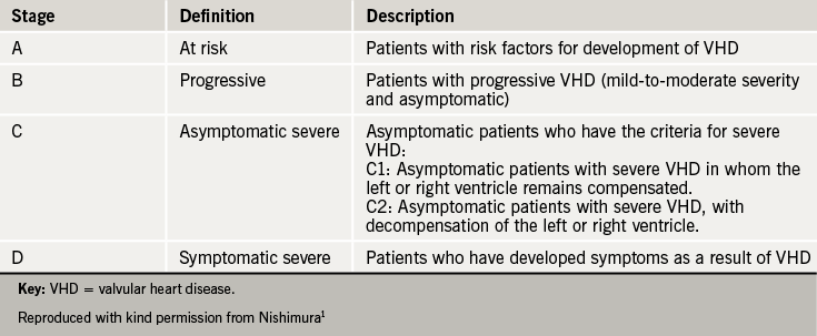 Table 1. Stages of progression of vavlular heart diease from the AHA/ACC guidelines