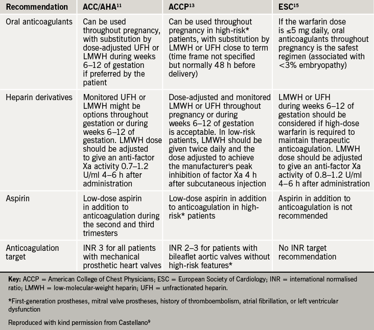 Table 2. Guidelines for anticoagulation therapy in pregnancy with mechanical heart valve