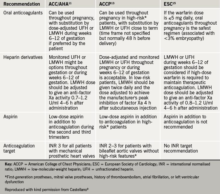 valvular heart disease guidelines 2016 pdf