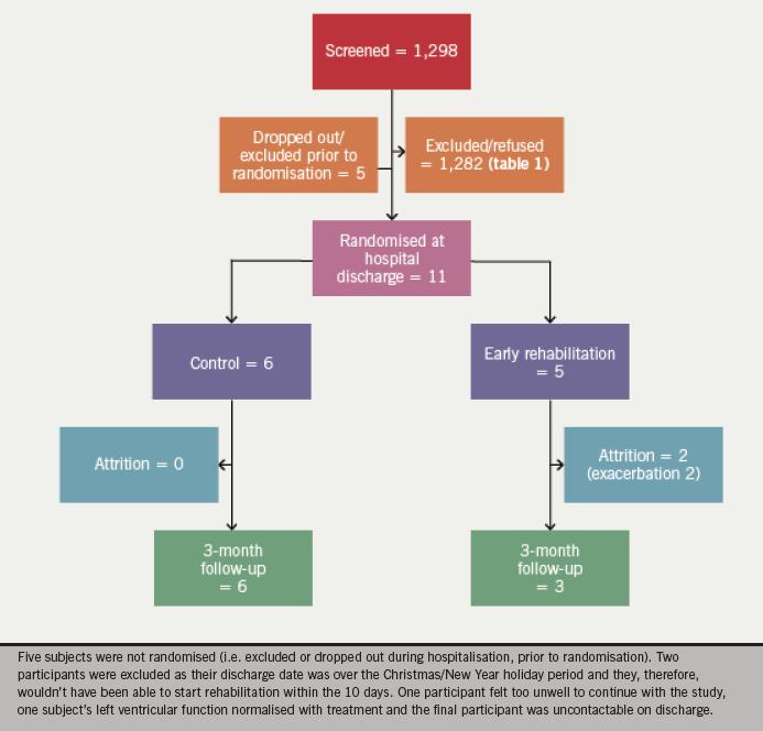 Figure 1. Participant flow and attrition