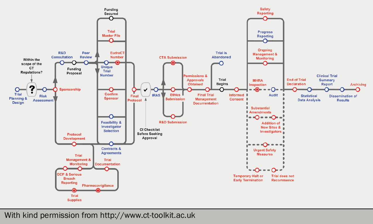 Figure 1. The complexity of a clinical trial: good practice requirements in blue and legal requirements in red. An informative pathway found on www.ct-toolkit.ac.uk/routemap