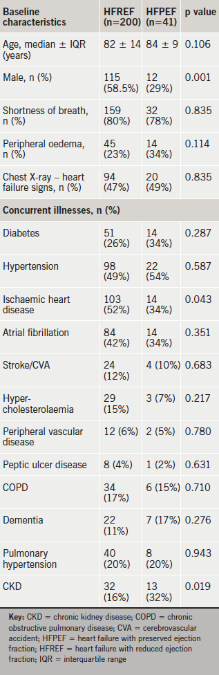 Table 1. Baseline characteristics of patients admitted with heart failure