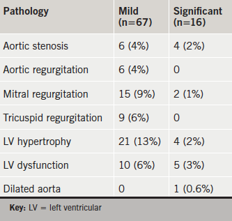 Table 1. Frequency of abnormalities in 163 patients at the GP practice