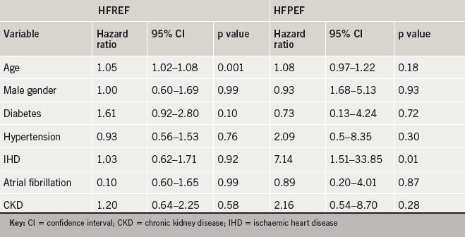 Table 2. Cox multiple regression analysis for patients with heart failure with reduced ejection fraction (HFREF) and heart failure with preserved ejection fraction (HFPEF)