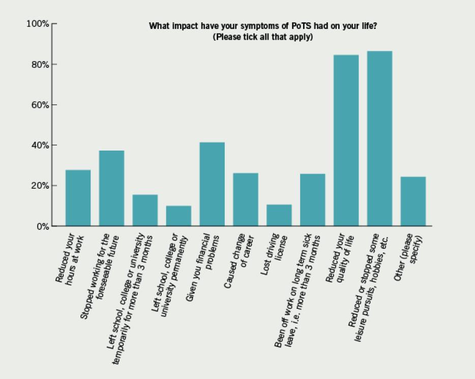 Figure 1. Impact of symptoms on patients' lives
