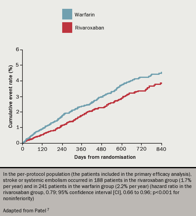 Figure 6. Kaplan–Meier curve for the primary efficacy outcome of stroke and non-central nervous system embolism