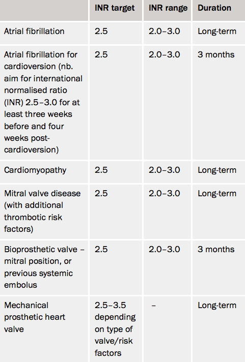 Table 4. Indications for anticoagulant treatment
