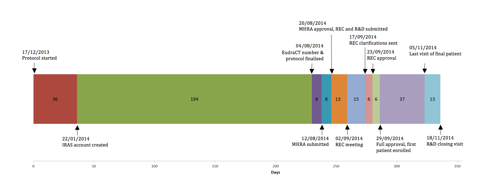 Figure 2. The case trial timeline, intervals are in days