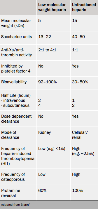 Table 1. Differences between low molecular weight heparin and unfractionated heparin