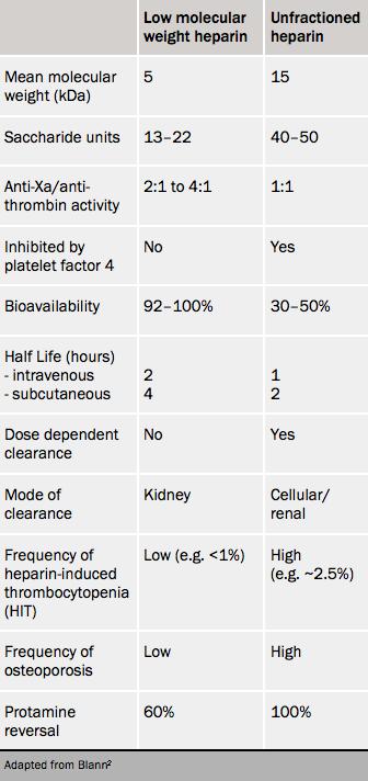 Table 1. Differences between low molecular weight heparin and unfractionated heparin