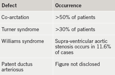 Table 1. The occurrence of bicuspid aortic valve in a small range of associated cardiac defects