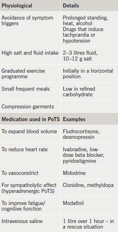 Table 1. Treatments for postural tachycardia syndrome (PoTS)