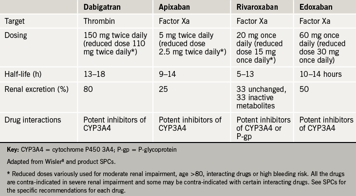 Table 2. Profiles of the available direct oral anticoagulants (DOACs)