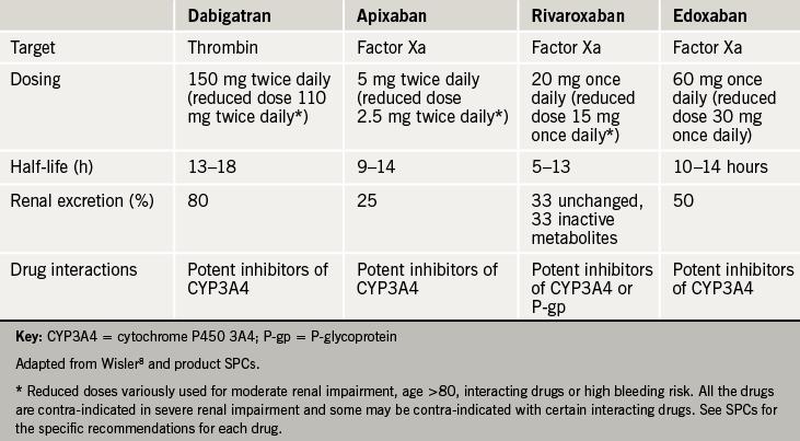 Table 3. Profiles of the available novel oral anticoagulants (NOACs)