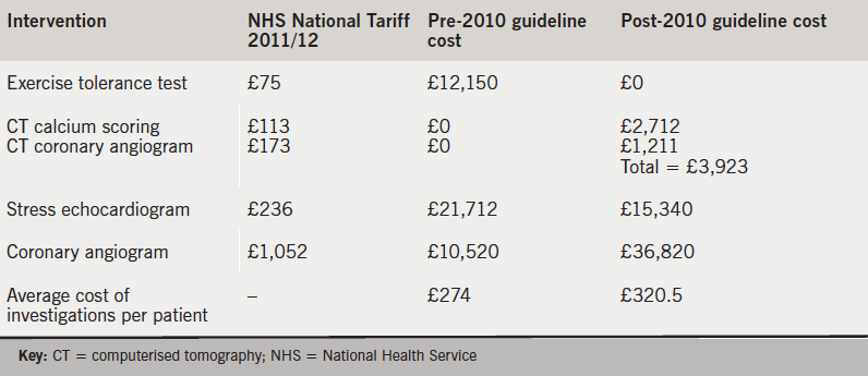 Table 2. Estimated cost of cardiac tests in the rapid access chest pain service