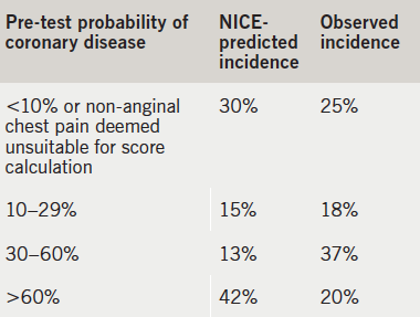 Table 3. Comparison between predicted and observed incidences