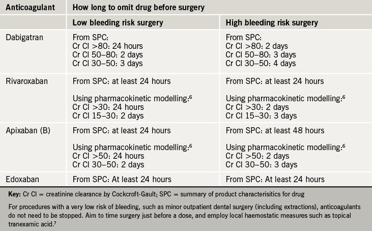 Table 6. Cessation of NOACs before invasive procedures