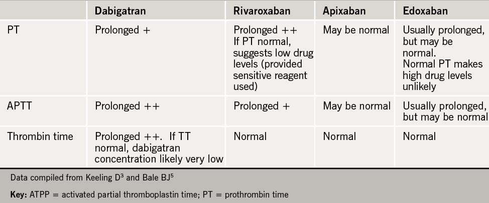 Table 4. Influence of NOACs on screening coagulation tests