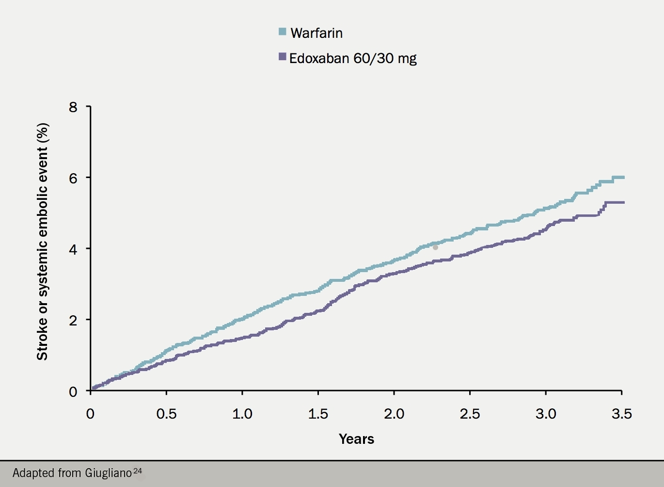 Figure 8. Kaplan–Meier curve for the primary efficacy outcome of stroke or systemic embolism