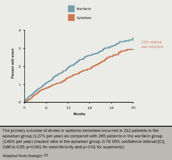 Figure 7. Kaplan–Meier curve for the primary efficacy outcome of stroke or systemic embolism