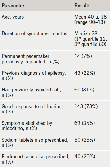 Table 1. Characteristics of patients