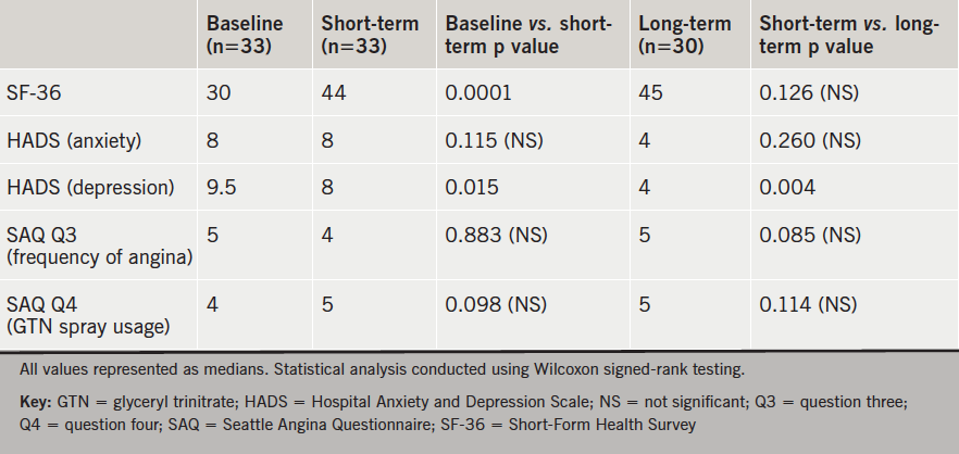 Table 1. Short-term and long-term effects of psychotherapy on response to survey questionnaires in patients with chronic, refractory angina