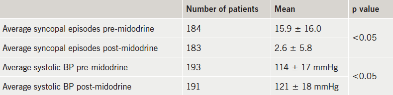 Table 3. Descriptive analysis of difference in number of syncopal episodes and blood pressure (BP) pre- and post-midodrine per 6 months