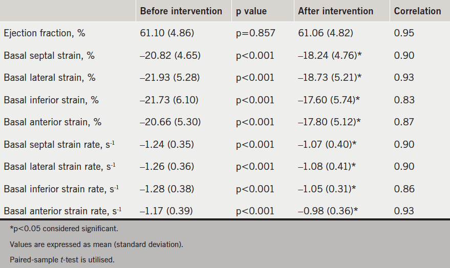 Table 3. Comparison of the echocardiographic parameters pre- and post-intervention