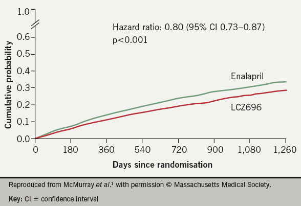 Figure 1. Kaplan Meier curves for the primary end point (a composite of death from cardiovascular causes or hospitalisation for heart failure) in the PARADIGM-HF trial1