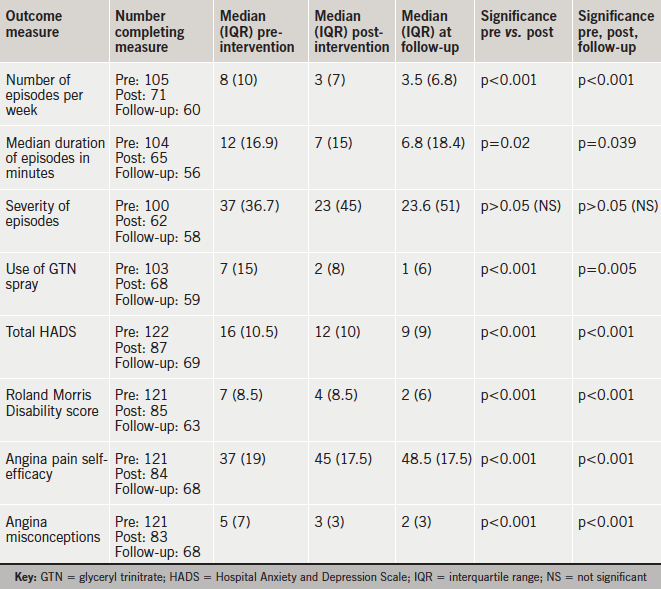 Table 2. Changes in clinical outcome measures and corresponding effect size