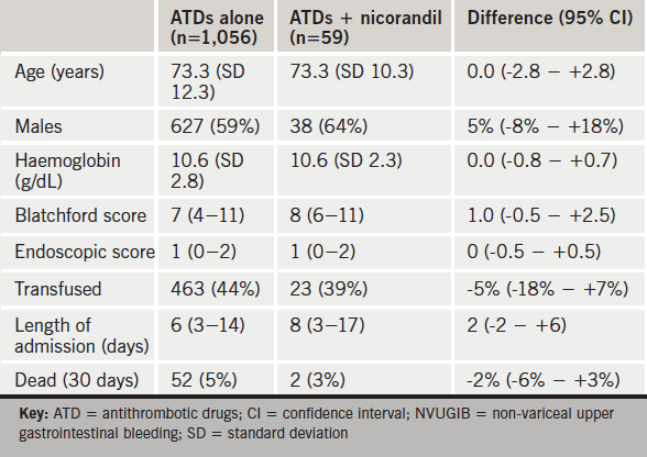 Table 1. Outcomes of NVUGIB and characteristics of patients taking ATDs plus nicorandil versus those taking ATDs alone