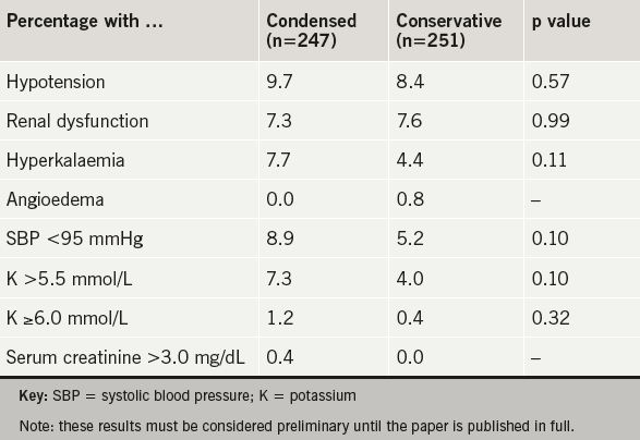 Table 1. Difference between the condensed and conservative regimens used in the TITRATION study in any of the specified adverse events