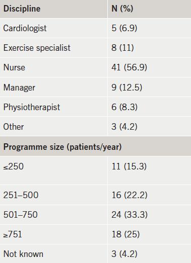 Table 2. Survey respondent profile